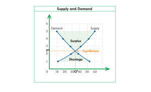A More In-Depth Look at Demand Schedules