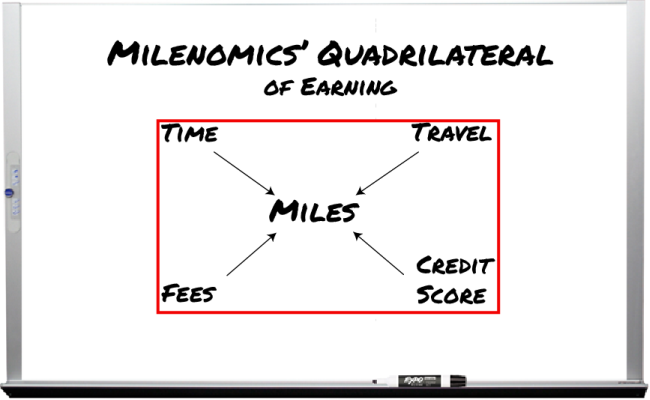 The Four areas we spend to earn our miles; Time, Travel, Fees, and our Credit Score.
