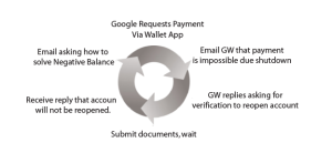 Public Declaration: Google, I Really, Really, Really Want to Pay You the $1,000 I Owe You